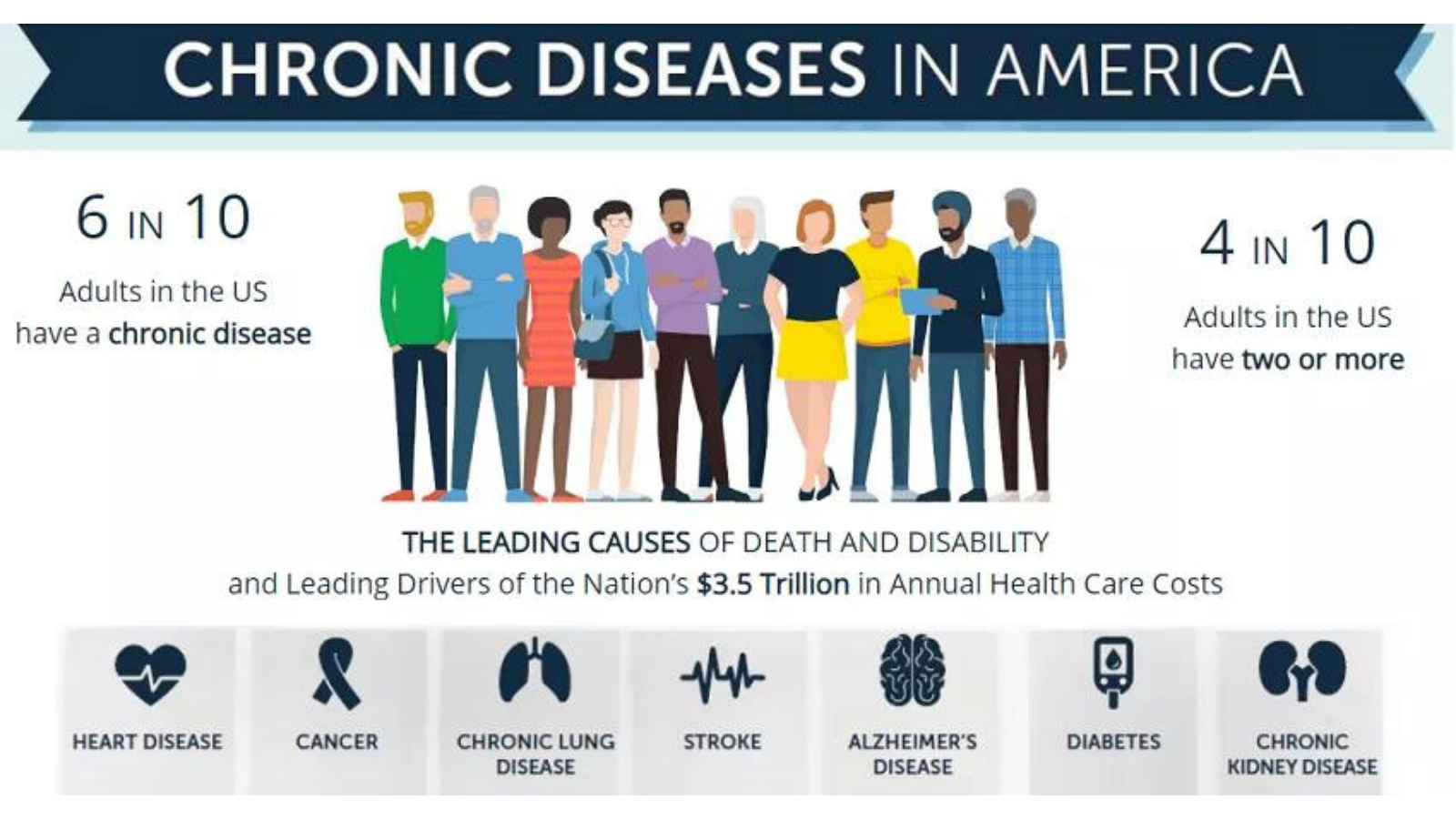 Chart showing the rate of Chronic Disease in America and how that can effect viruses spreading