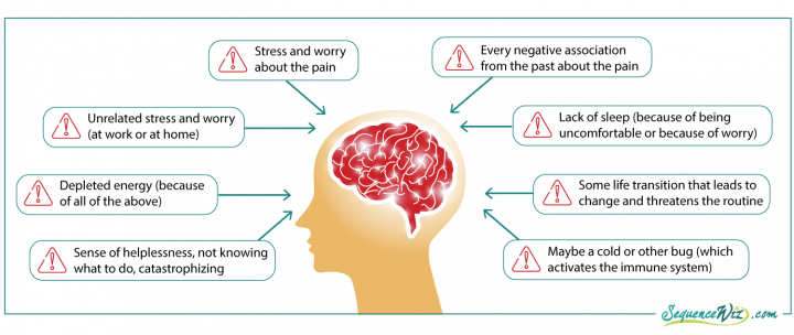 Chronic Pain: 4 Steps to Breathing into Discomfort | YogaUOnline on