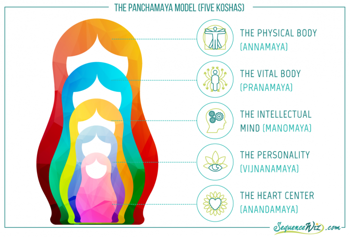The 5 Koshas: How to Get Access to Yoga's Inner Layers