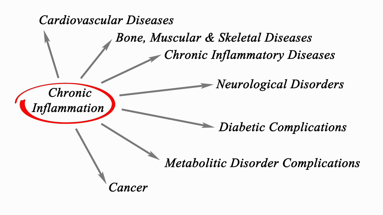 Chronic Inflammation and the health problems created