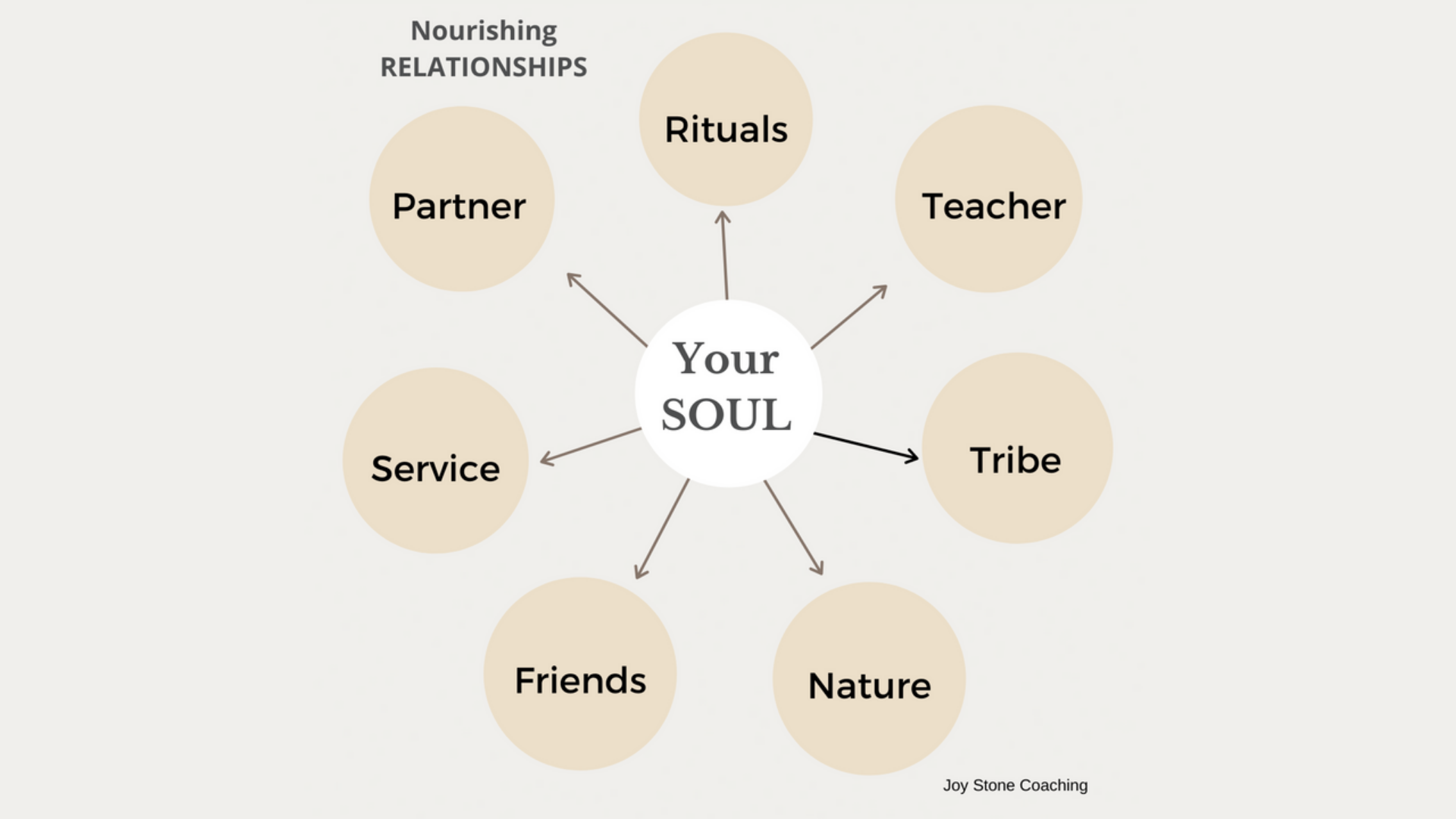 how_to_use_yoga_to_heal_realtionships_chart