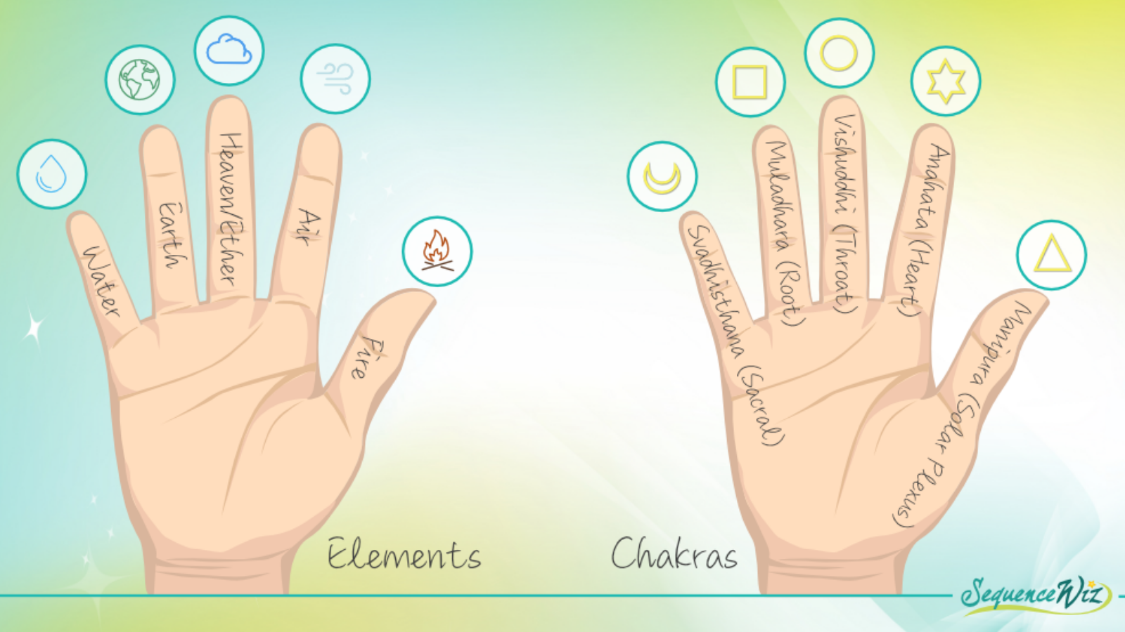 Illustration showing the different chakras and elements represented in our fingers and hands