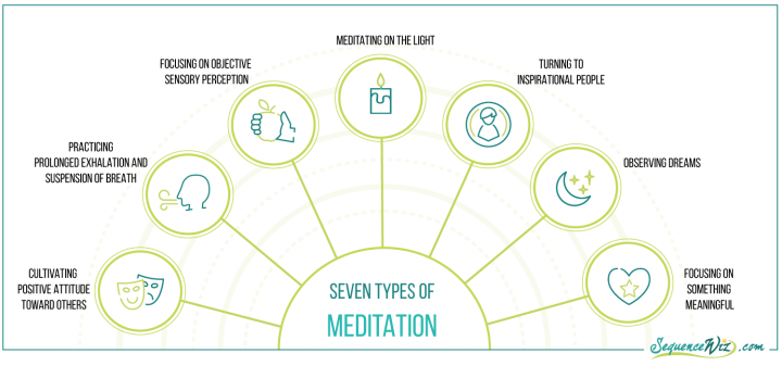 graphic showing the seven types of meditation that can be used to work with pain