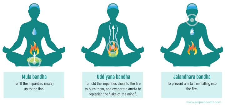 An illustration of mula bandha, uddiyana bandha, and jalandhara bandha practices to influence the subtle energies in the body