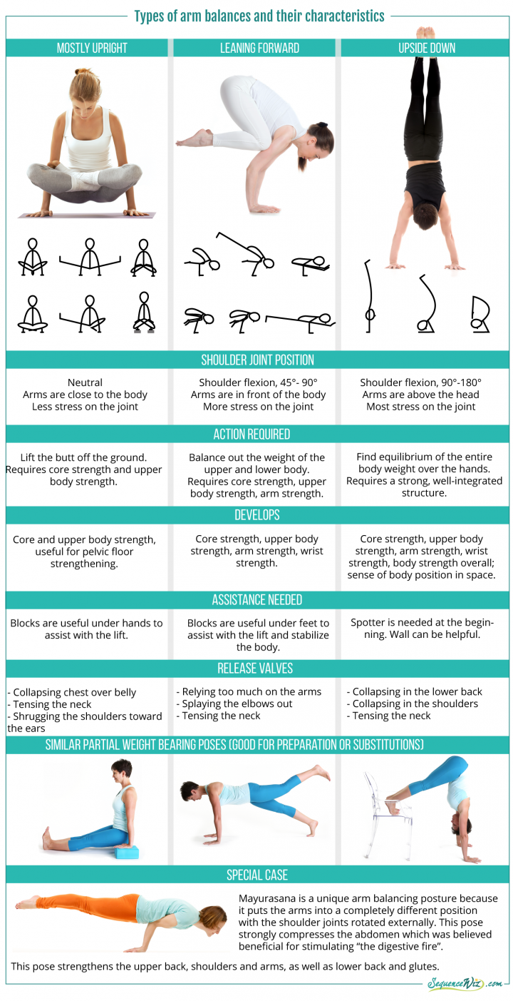 50 Types of Arm Balances How to Avoid Possible Pitfalls and Come ...