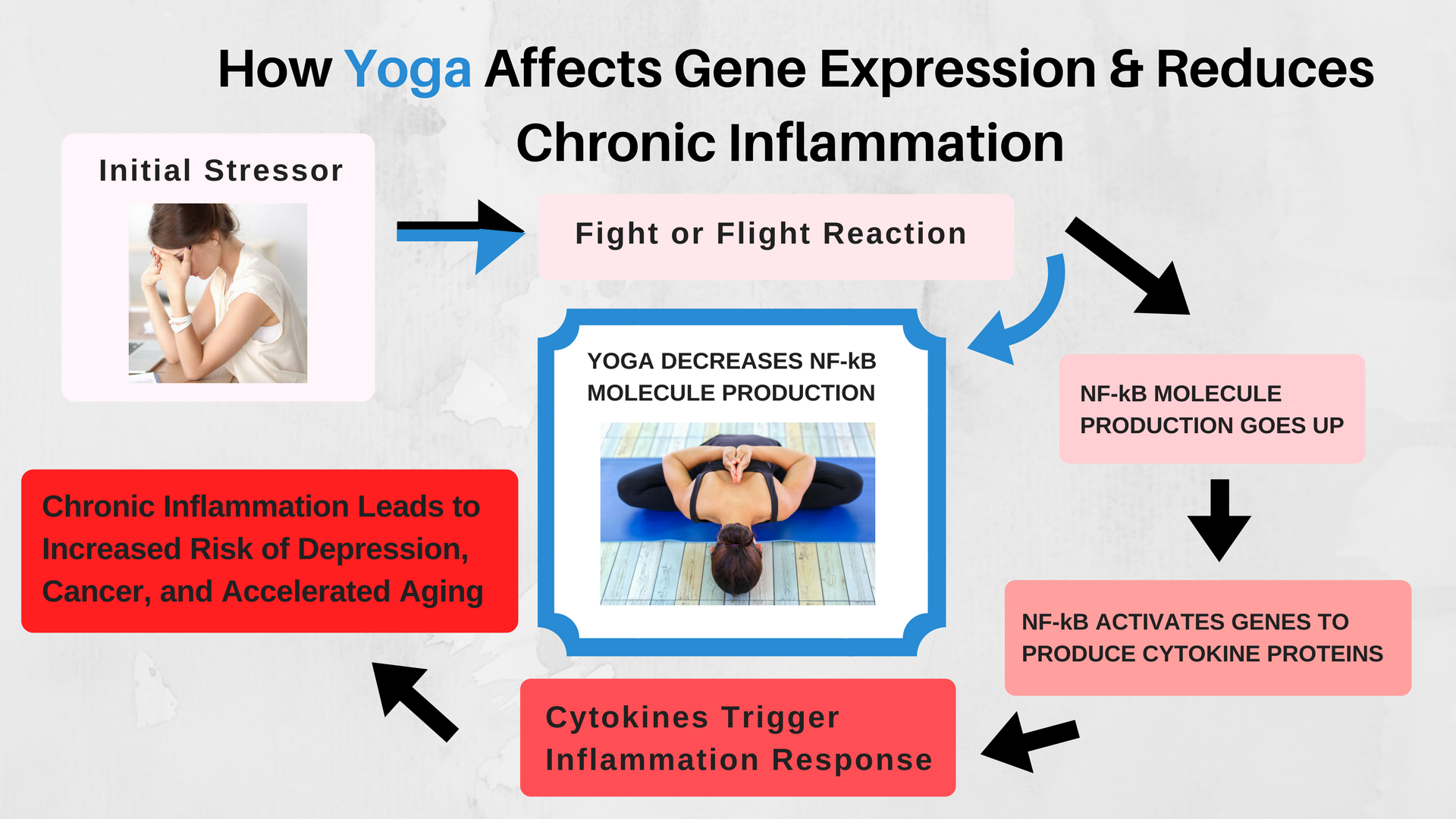 Yoga and inflammation