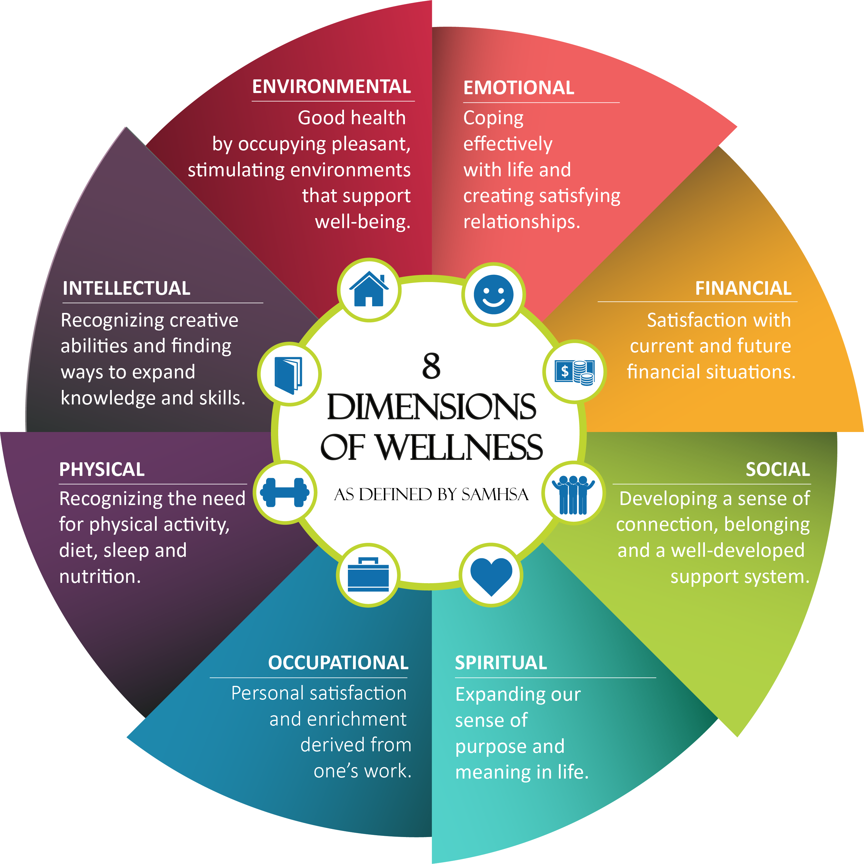 Substance Abuse and Mental Health Services Administation, 8 dimensions of Mental Wellness