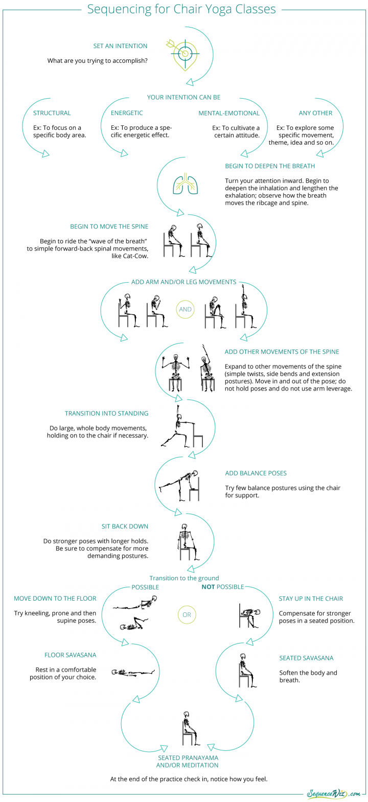 Diagram showing how to sequence chair yoga class