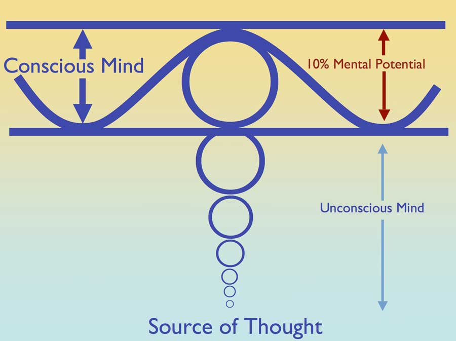 Diagram showing the levels of the mind