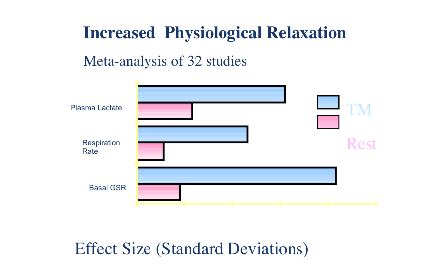 Diagram showing the results of a many studies of the effects of Transcendental Meditation on physiological relaxation